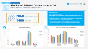 RT 2020 - Overall figures
